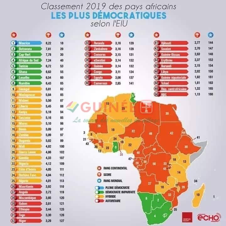 Classement des Pays africains démocratiques
