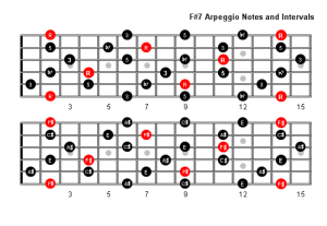 F Sharp 7 Arpeggio Patterns & Fretboard Diagrams For Guitar