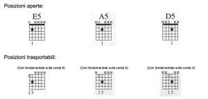 posizioni più utilizzate dei power chords