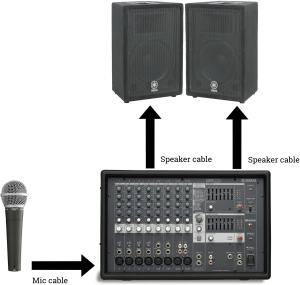 Ideal Church PA System | Portable and Wireless Mic Options