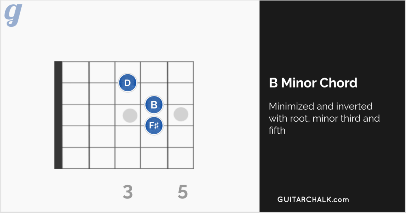 Attractive B Minor Chord Guitar Easy Illustration - Beginner Guitar ...