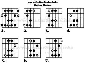 Guitar Modes Tab, Notation & Fretboard Diagrams
