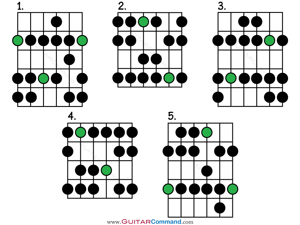 Natural Minor Scale Guitar Patterns Tab Amp Notation