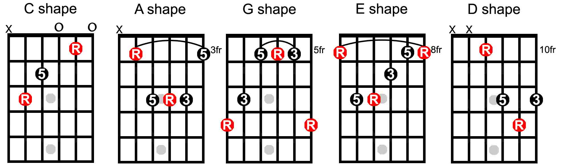 Chord names with s cody chops if the triad is minor m then it has a b3 rd which means the third note in the major scale has been moved down one half tone or one fret down hexwebz Choice Image