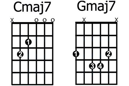 bb chord guitar finger position » Full HD Pictures [4K Ultra] | Full ...