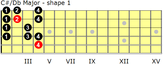 Finger Guitar And Major Scale C Number Frets