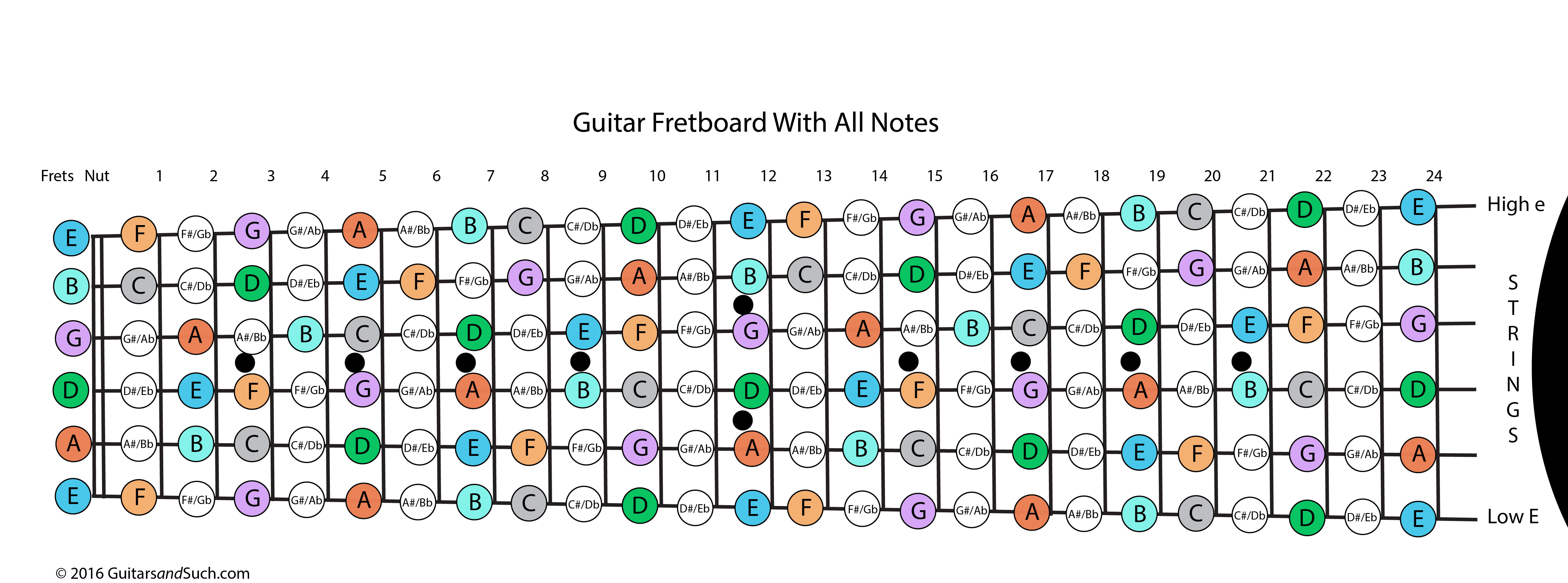 Guitar Fretboard With Frets Numbered And Notes Named How To Read Chord Diagrams All