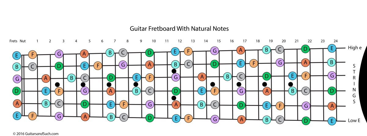 guitar fretboard with frets numbered and notes named. Black Bedroom Furniture Sets. Home Design Ideas