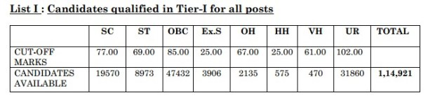 SSC CGL Tier 1 Re Exam 2013 Result