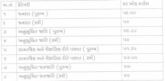 Revenue Talati Cut off Marks 2014