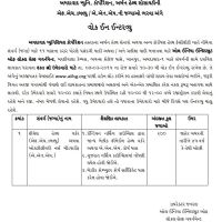 Ahmedabad 200 FHW ANM Recruitment