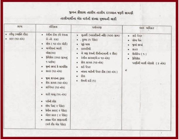 Life Skill Training Paripatra & Time Table 1