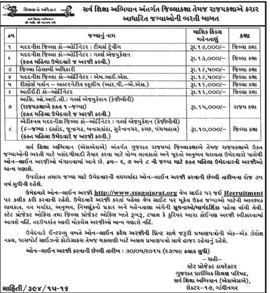 ssagujarat.org SSA Gujarat Recruitment 2015