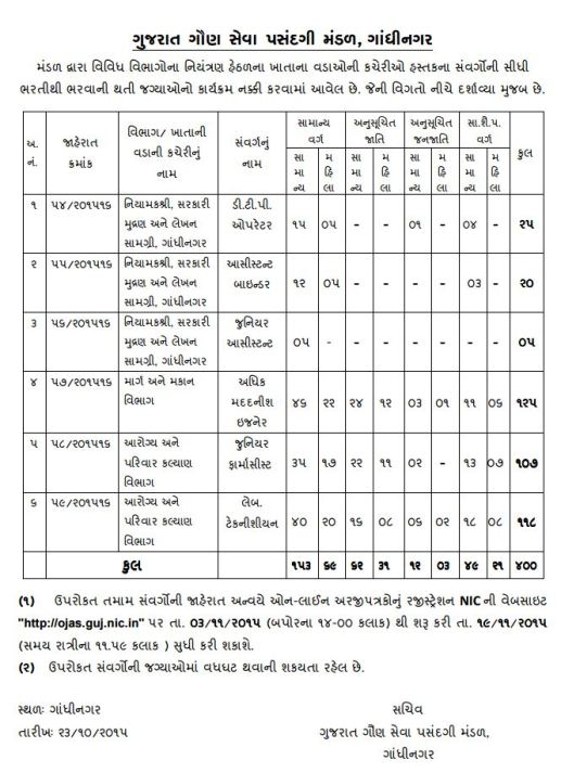 GSSSB Recruitment for Various 400 Posts