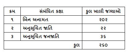 PSI Banva Khatakiya Exam