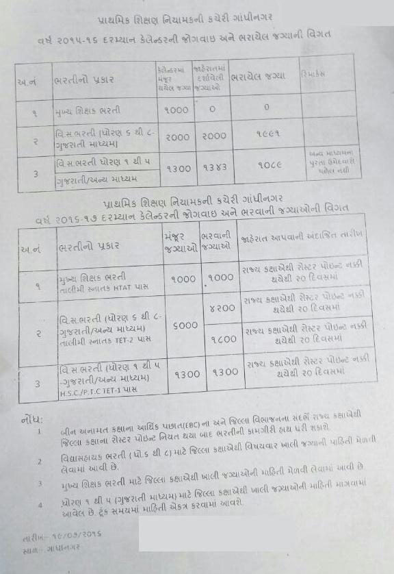 Vidhyasahayak HTAT Bharti calendar 2016-2017