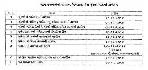 Gujarat Gram Panchayat Election 2016