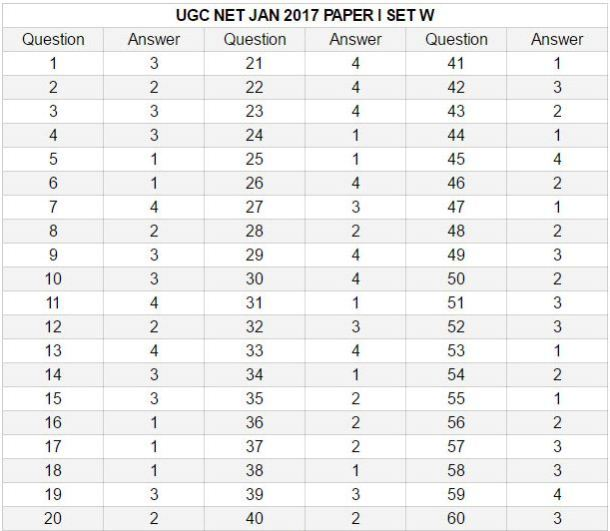 CBSE UGC NET Answer key Jan 2017