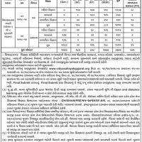 Gujarat Vidhyasahayak Bharti 2018