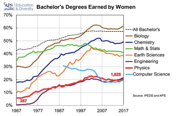 Figure 1: Bachelor's degrees earned by women