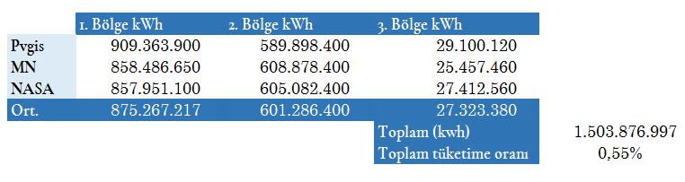 iklim verileri 4 - Bölgelere Göre GES'lerin Elektrik Üretim Değerleri