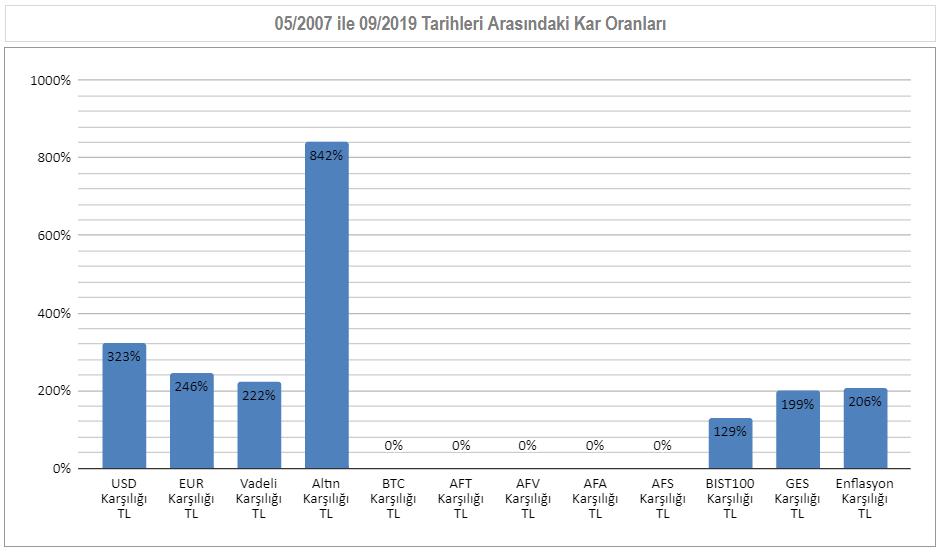 05/2007 ile 09/2016  Arası