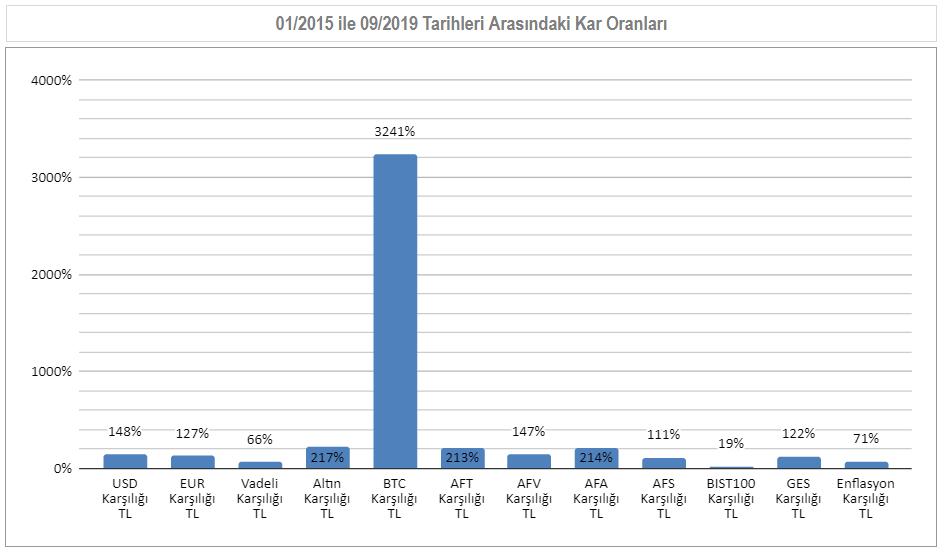 01/2015 ile 09/2019  Arası