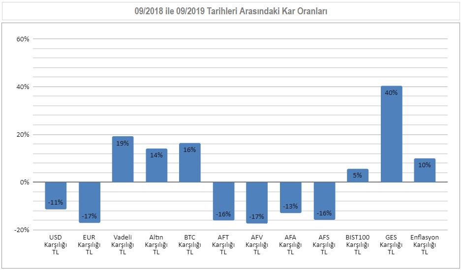 09/2018 ile 09/2019  Arası