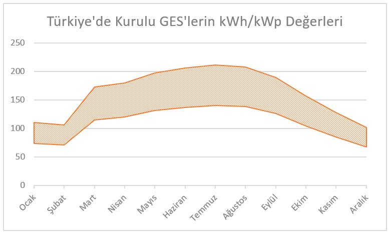 Türkiye'de Kurulu GES'lerin kwh/kwp Değerleri