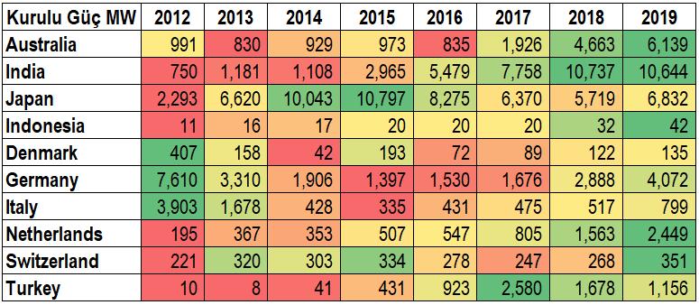 GES için farklı ülkelerdeki ve farklı yıllardaki kurulu güç değerleri(MW)