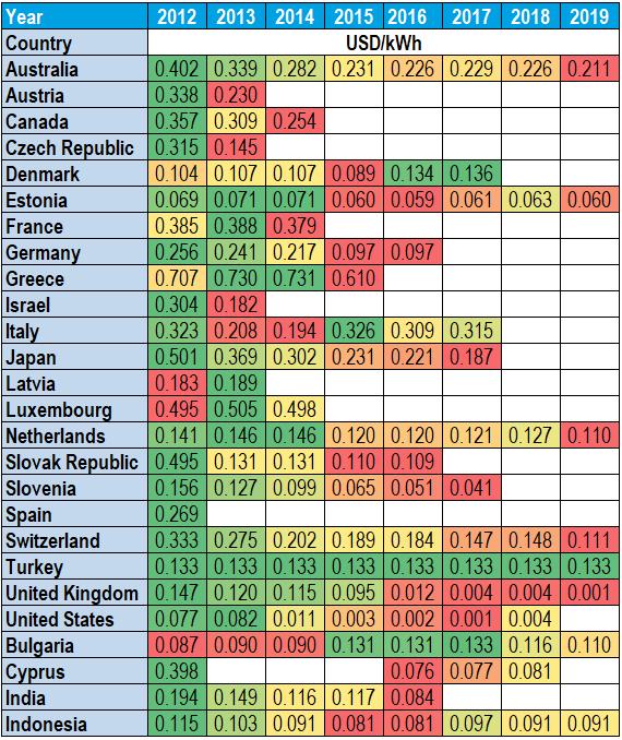 Stat.OECD verilerine göre teşvik(FIT) rakamları