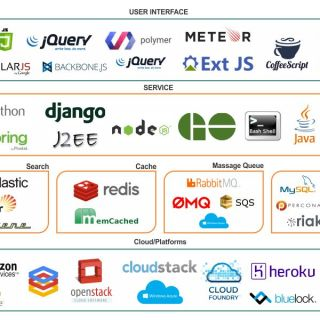 100+ Free resources for learning Full Stack Web Development