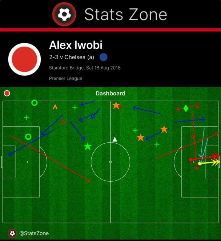 Iwobi tallied two shots and created a pair of chances after starting against Chelsea on August 18 2018. (Courtesy: Stats Zone)
