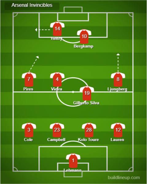 Invincibles Lineup