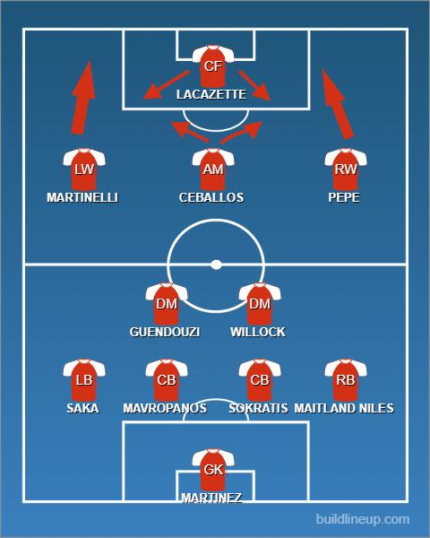 Arsenal formation tactics