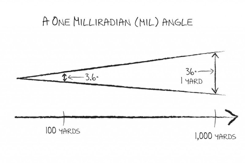 "A ""mil"" is just an angle really."