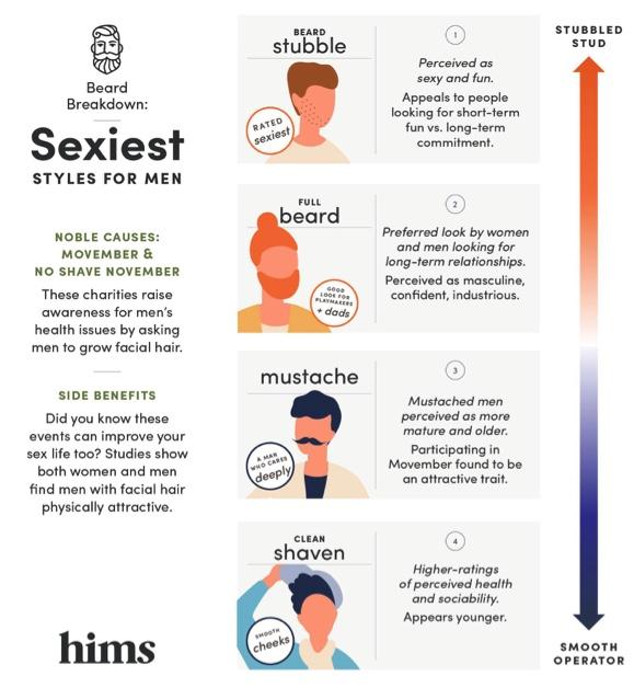 hims Beard Breakdown - Sexiest Styles for Men