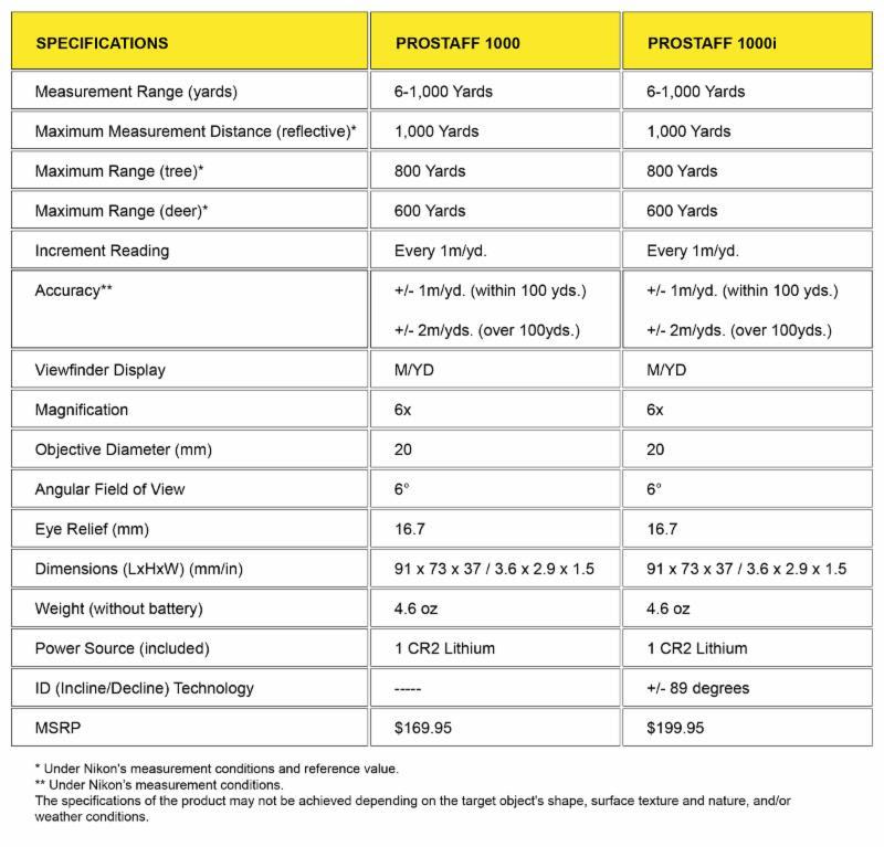 Nikon PROSTAFF Chart