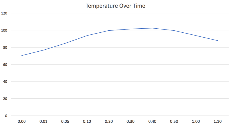 Temperature Over Time Chart