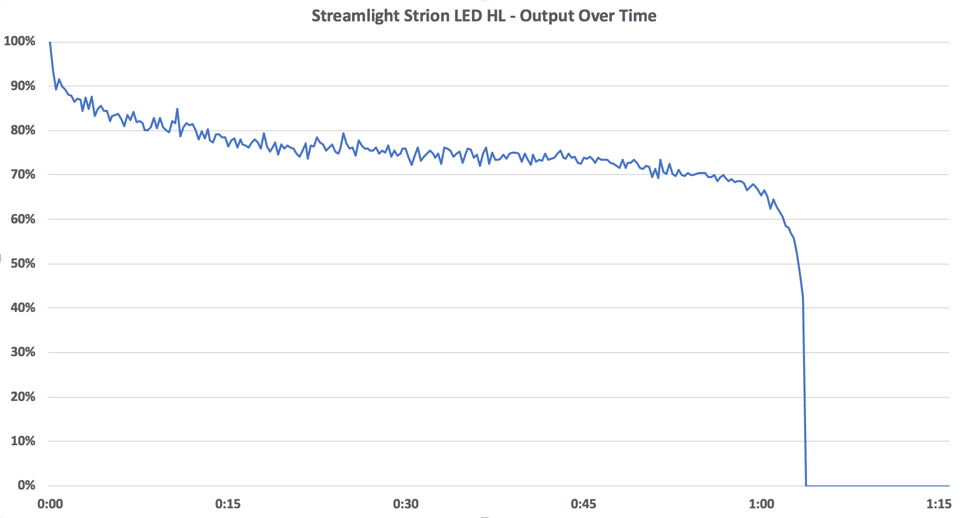 Streamlight Strion LED HL Output Chart