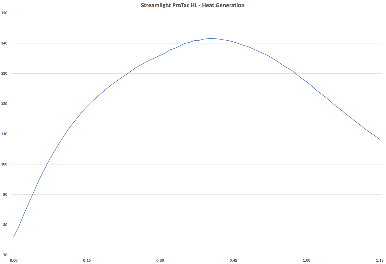 Streamlight ProTac HL - Temperature Over Time Chart