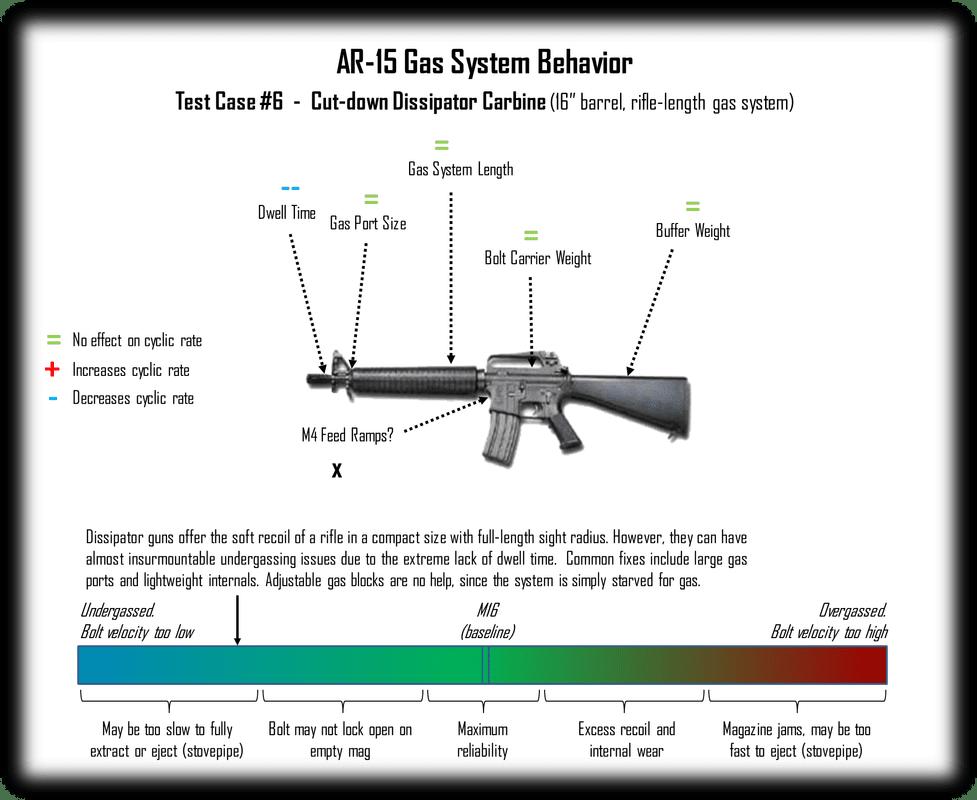 Ar 15 Reliability Test Cases