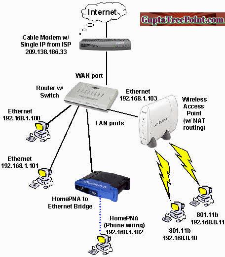 Ethernet image