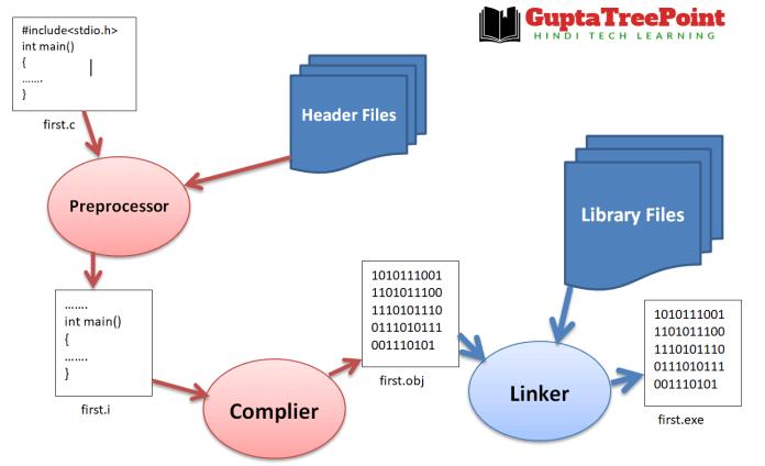 C compilation process