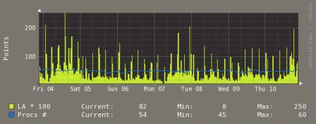 Incarcarea medie a procesorului