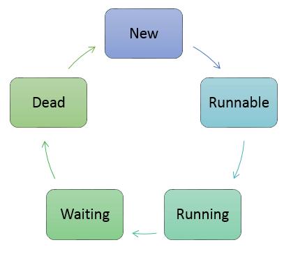 Thread Life Cycle