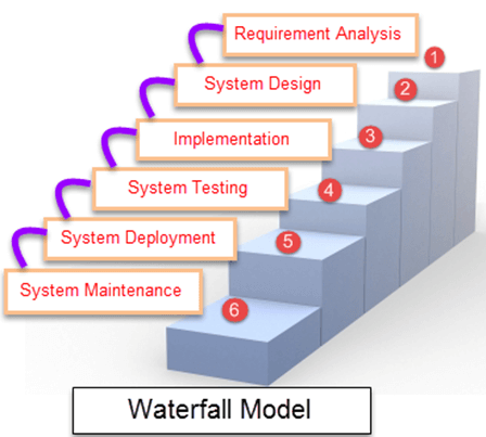 What is Waterfall Model in SDLC? Advantages & Disadvantages