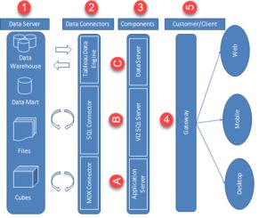 Tableau Architecture & Components