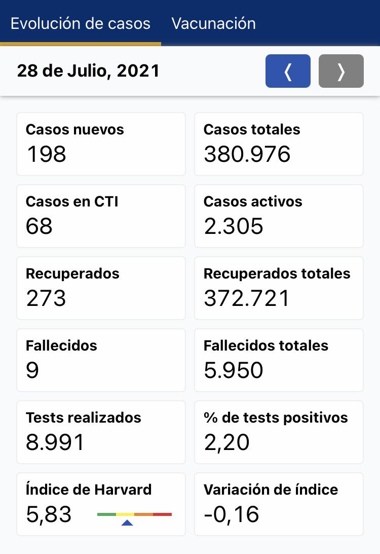 covid uruguay cases