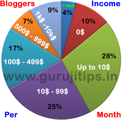 Bloggers income per month